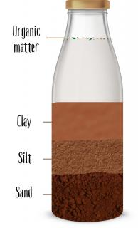 Bottle test to determine garden soil type